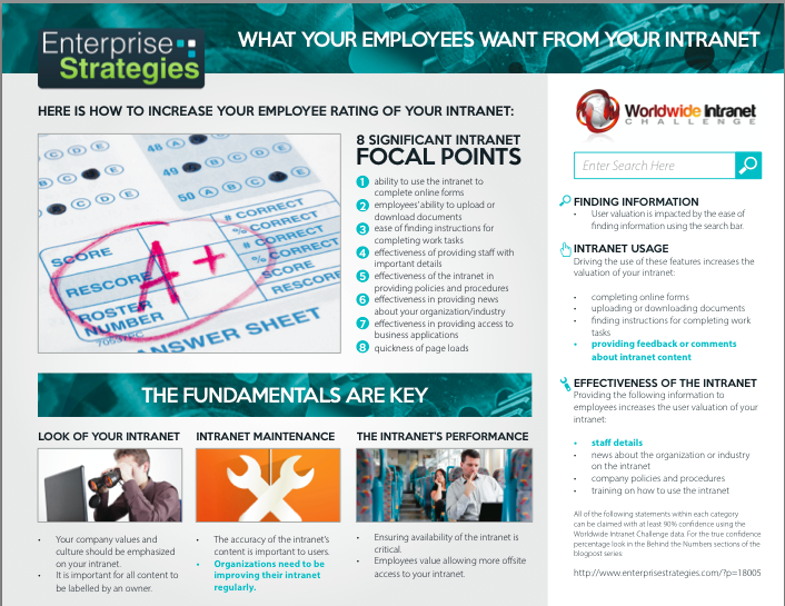 What Your Employees Want From Your Intranet